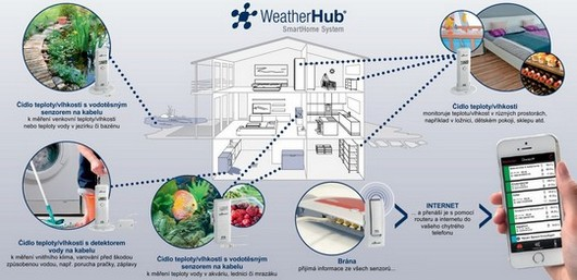 weatherhub schema